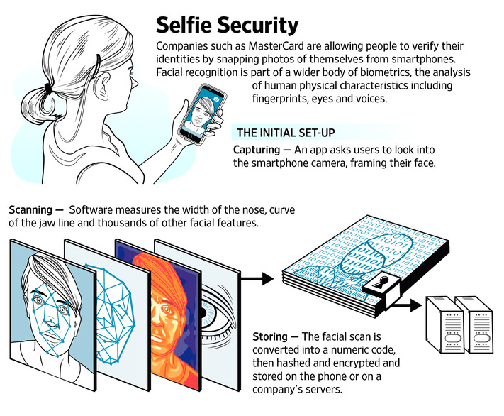 companies-are-using-selfies-to-verify-consumers-identities