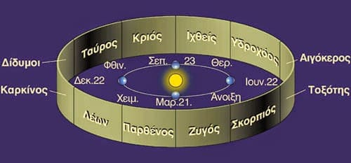 herc 04 zodiac min - Τι λένε τα Ζώδια σήμερα, 9/11
