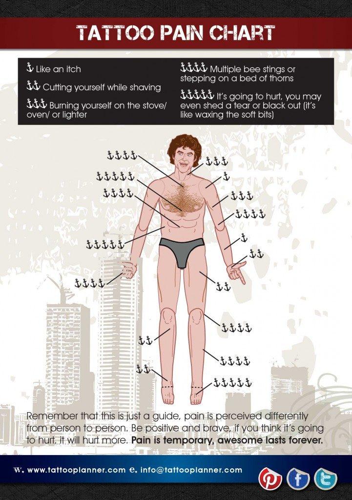 Tattoo pain guide 721x1024 721x1024 - Τατουάζ: Σε ποια σημεία πονάει περισσότερο ;