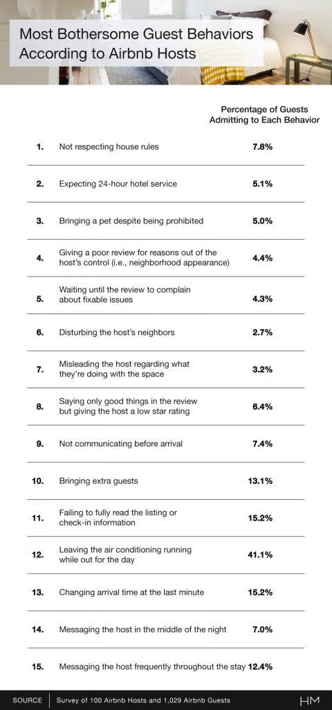 Airbnb Confessions asset1 width800height1708.png 480x1024 - Επισκέπτες στα κρυφά, σεξ παντού και καθόλου κανόνες: Τα χειρότερα που κάνουν όσοι ενοικιάζουν Airbnb